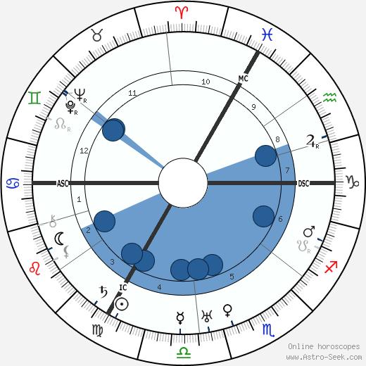 Franz Werfel wikipedia, horoscope, astrology, instagram