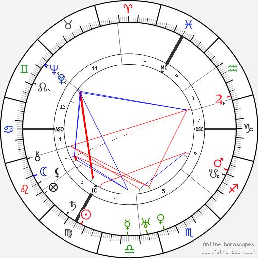Franz Werfel astro natal birth chart, Franz Werfel horoscope, astrology