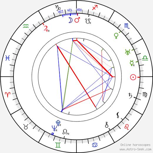 Frederick John Kiesler astro natal birth chart, Frederick John Kiesler horoscope, astrology