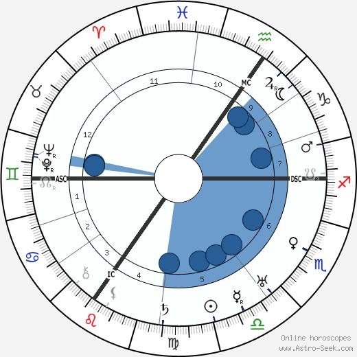 Friedrich Paulus wikipedia, horoscope, astrology, instagram