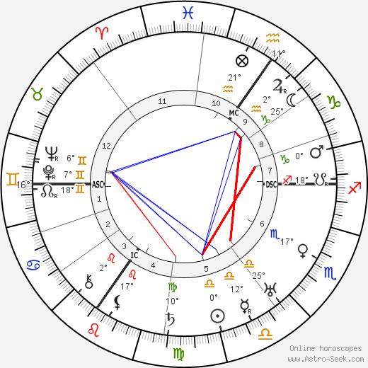 Friedrich Paulus birth chart, biography, wikipedia 2020, 2021