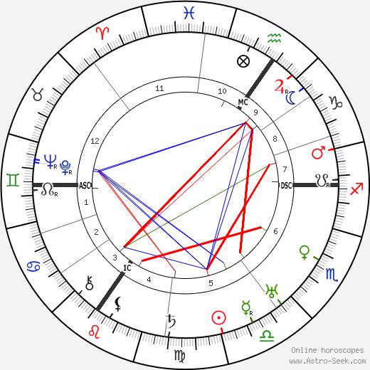 Friedrich Paulus astro natal birth chart, Friedrich Paulus horoscope, astrology