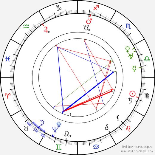 Gunnar Sommerfeldt tema natale, oroscopo, Gunnar Sommerfeldt oroscopi gratuiti, astrologia