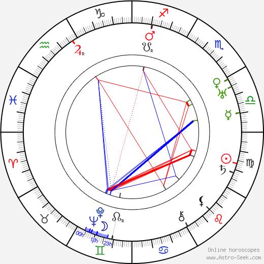 Jack Mower astro natal birth chart, Jack Mower horoscope, astrology