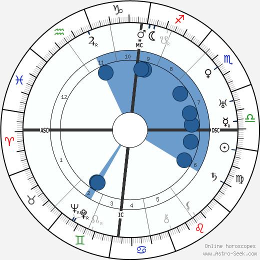 Johannes Vehlow wikipedia, horoscope, astrology, instagram