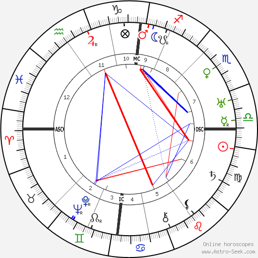 Johannes Vehlow tema natale, oroscopo, Johannes Vehlow oroscopi gratuiti, astrologia