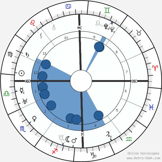 Max Immelmann wikipedia, horoscope, astrology, instagram