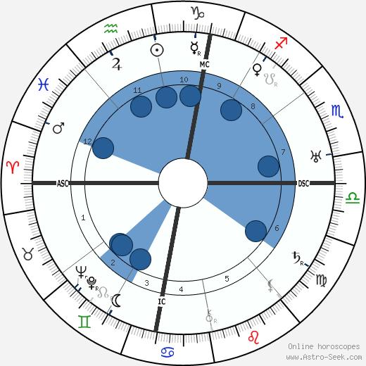 Aldo Silvani wikipedia, horoscope, astrology, instagram