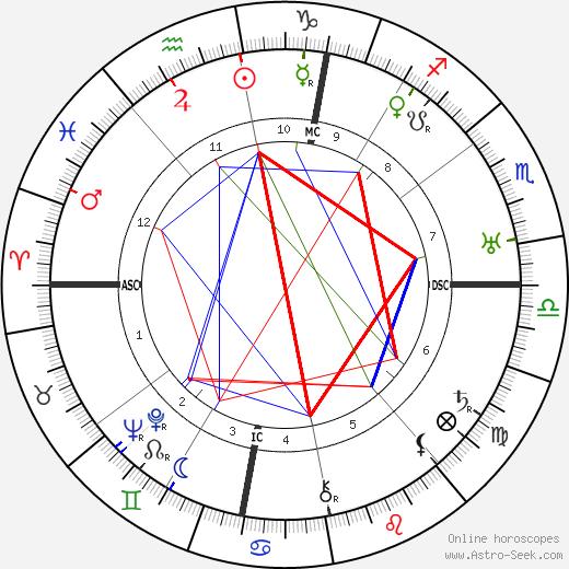Aldo Silvani tema natale, oroscopo, Aldo Silvani oroscopi gratuiti, astrologia