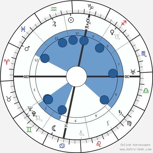 Antonio Gramsci wikipedia, horoscope, astrology, instagram