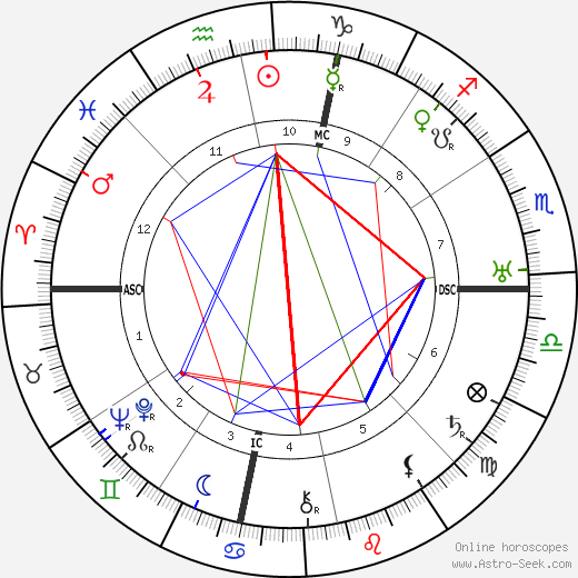 Антонио Грамши Antonio Gramsci день рождения гороскоп, Antonio Gramsci Натальная карта онлайн