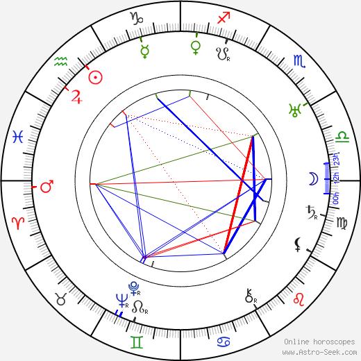 Archie Mayo tema natale, oroscopo, Archie Mayo oroscopi gratuiti, astrologia