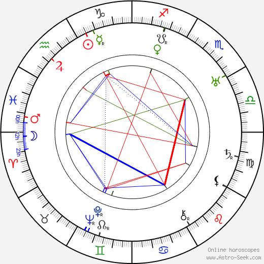 Béla Mihályffi birth chart, Béla Mihályffi astro natal horoscope, astrology