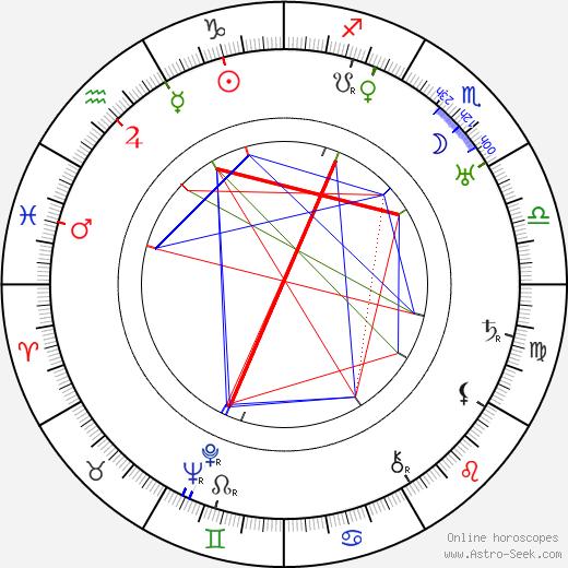 Баффало Билл Bill Cody день рождения гороскоп, Bill Cody Натальная карта онлайн