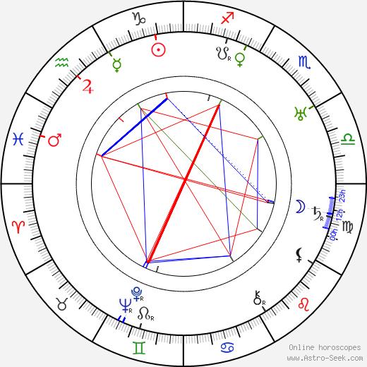 Boris Morros astro natal birth chart, Boris Morros horoscope, astrology