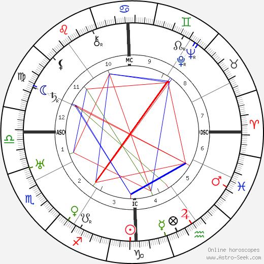 Чарльз Бикфорд Charles Bickford день рождения гороскоп, Charles Bickford Натальная карта онлайн