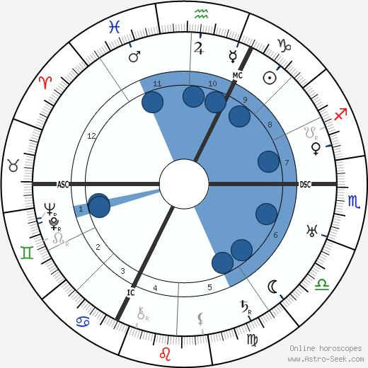 Didier Daurat wikipedia, horoscope, astrology, instagram