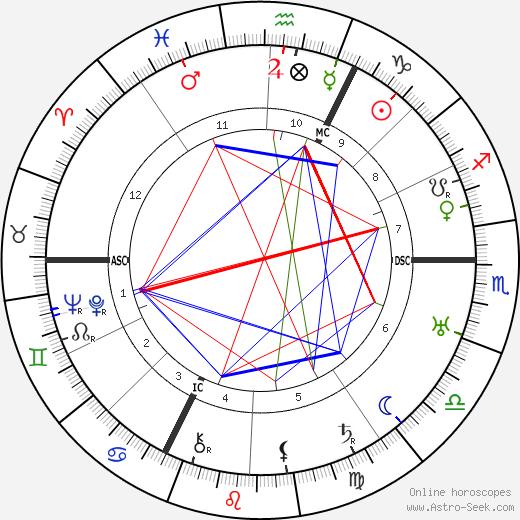 Didier Daurat день рождения гороскоп, Didier Daurat Натальная карта онлайн