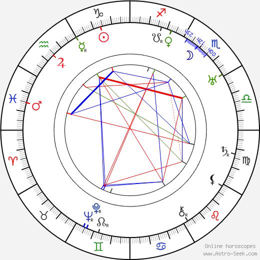 Fritz Imhoff birth chart, Fritz Imhoff astro natal horoscope, astrology