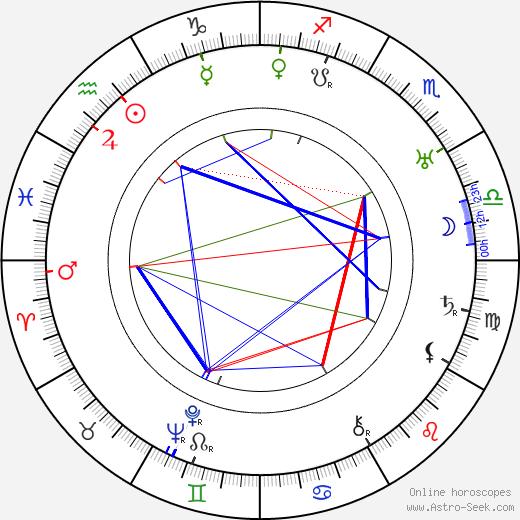 Gustav Hilmar astro natal birth chart, Gustav Hilmar horoscope, astrology