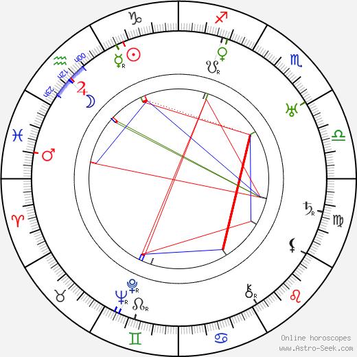 Jiří Mařánek astro natal birth chart, Jiří Mařánek horoscope, astrology