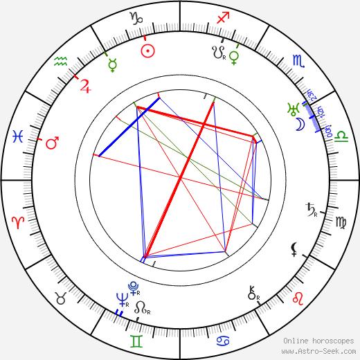 Karel Kopřiva день рождения гороскоп, Karel Kopřiva Натальная карта онлайн