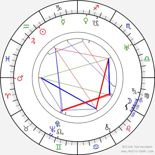 Paavo Kostioja birth chart, Paavo Kostioja astro natal horoscope, astrology