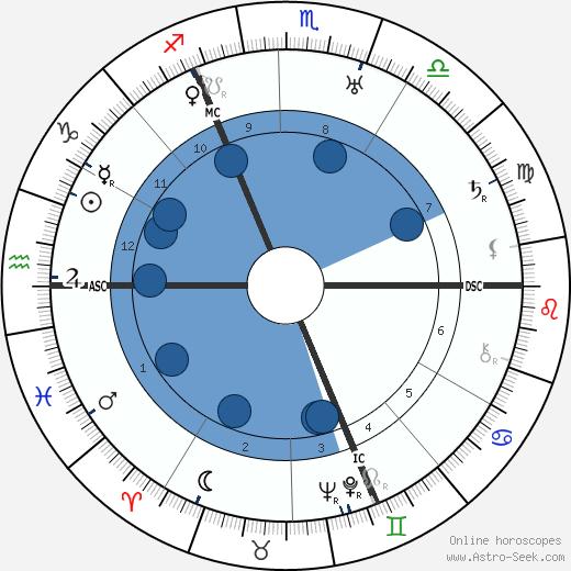 Walter Eucken wikipedia, horoscope, astrology, instagram