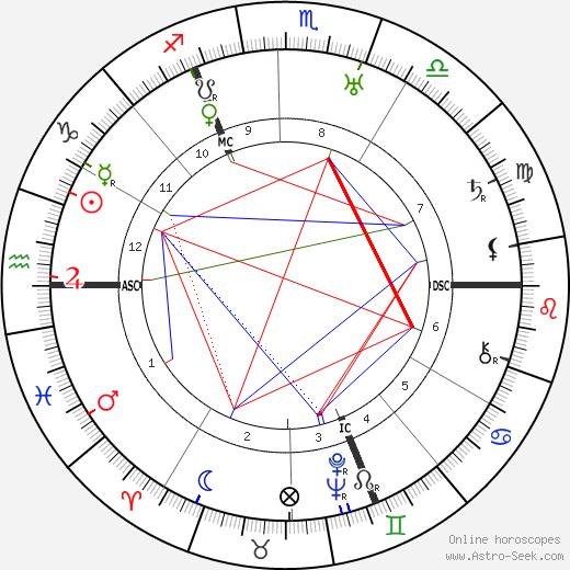 Walter Eucken astro natal birth chart, Walter Eucken horoscope, astrology