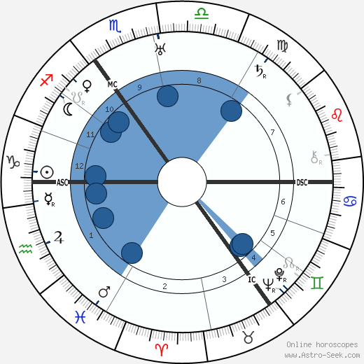 Walther Bothe wikipedia, horoscope, astrology, instagram