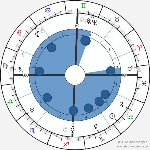 Walther Model wikipedia, horoscope, astrology, instagram
