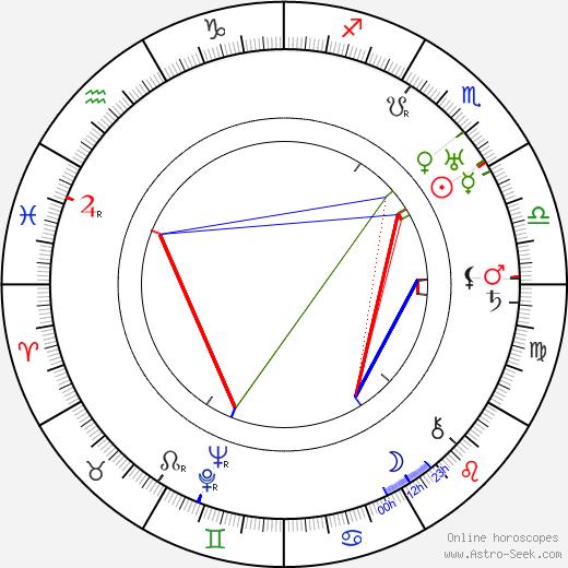 Arthur Edeson birth chart, Arthur Edeson astro natal horoscope, astrology
