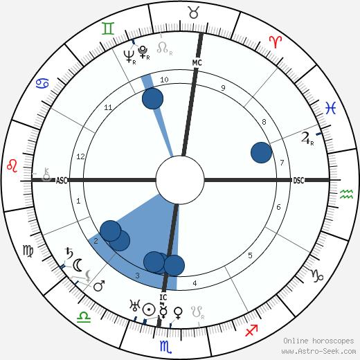 Fanny Brice wikipedia, horoscope, astrology, instagram