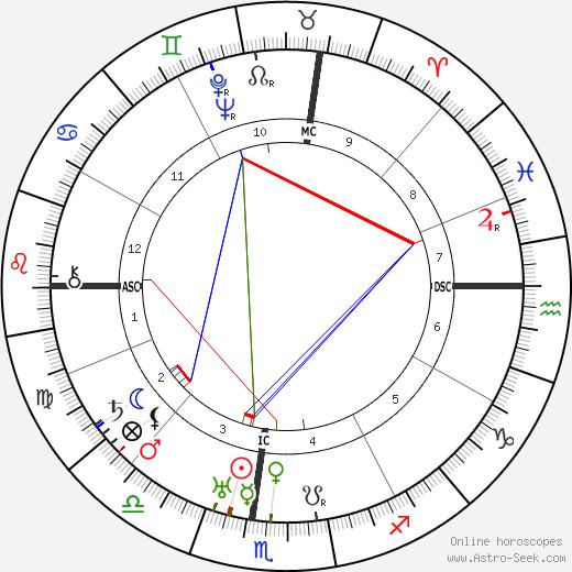 Fanny Brice astro natal birth chart, Fanny Brice horoscope, astrology