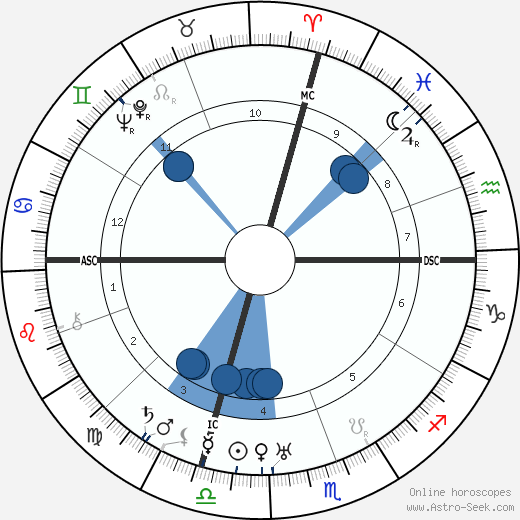 Guglielmo Giannini wikipedia, horoscope, astrology, instagram