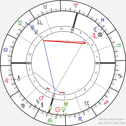 Guglielmo Giannini день рождения гороскоп, Guglielmo Giannini Натальная карта онлайн