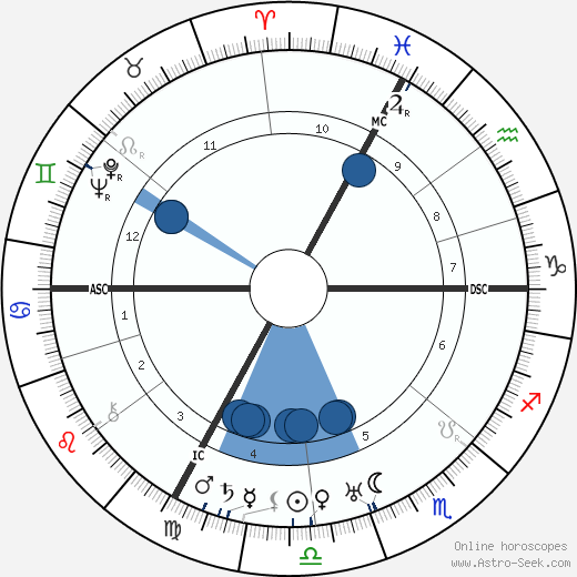 Henri Gaudier-Brzeska wikipedia, horoscope, astrology, instagram
