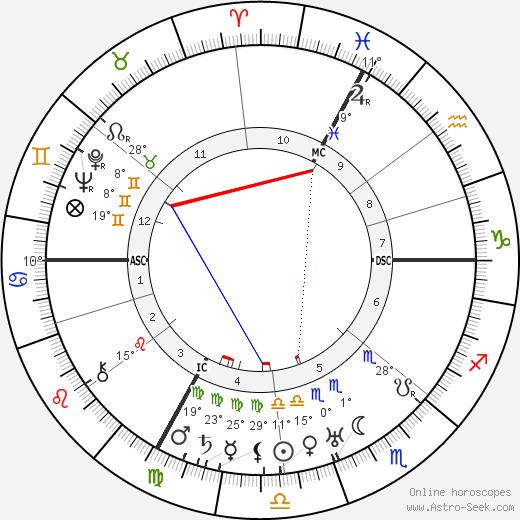 Henri Gaudier-Brzeska birth chart, biography, wikipedia 2019, 2020