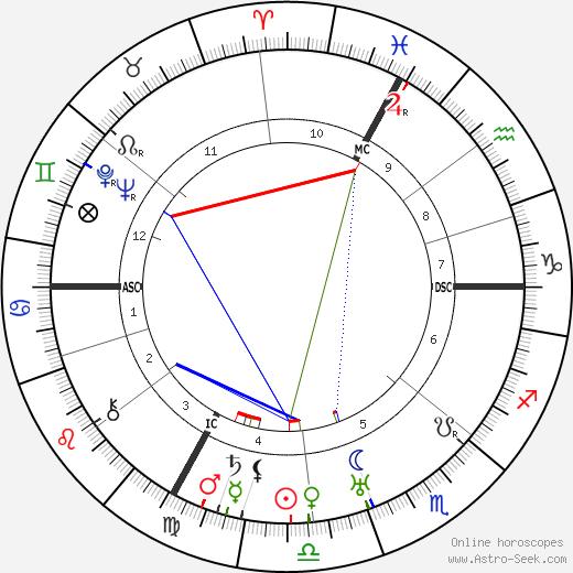 Henri Gaudier-Brzeska birth chart, Henri Gaudier-Brzeska astro natal horoscope, astrology