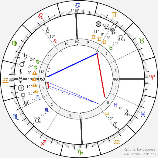 Irene Rich birth chart, biography, wikipedia 2019, 2020