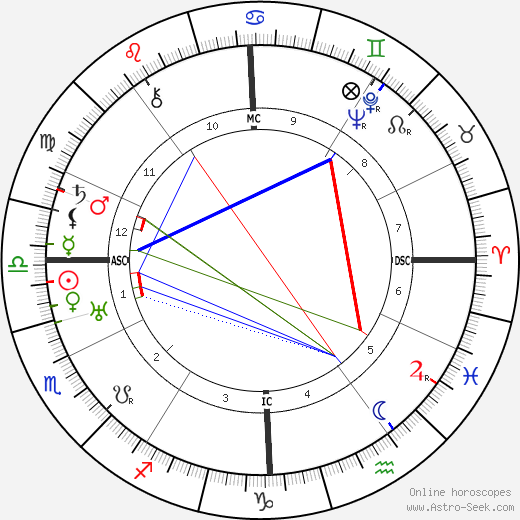 Irene Rich astro natal birth chart, Irene Rich horoscope, astrology