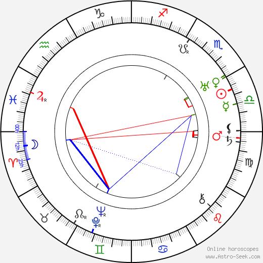 Jalmari Parikka birth chart, Jalmari Parikka astro natal horoscope, astrology