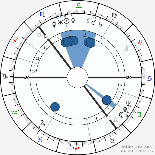 James Chadwick wikipedia, horoscope, astrology, instagram