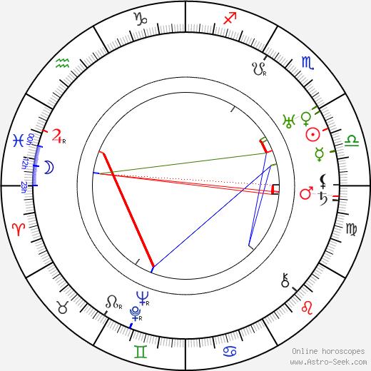 Lauri Korpela день рождения гороскоп, Lauri Korpela Натальная карта онлайн