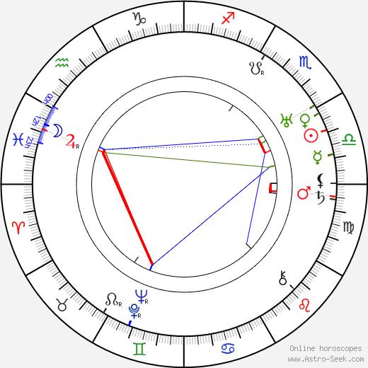 Libuše Bokrová день рождения гороскоп, Libuše Bokrová Натальная карта онлайн