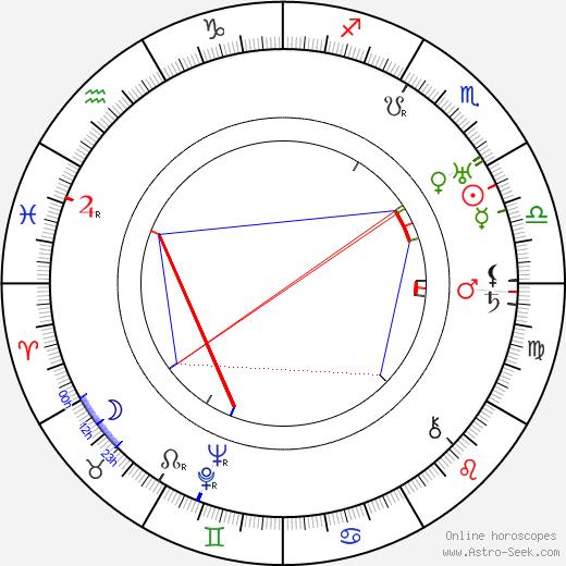 Milada Smolíková birth chart, Milada Smolíková astro natal horoscope, astrology