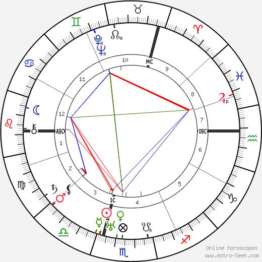 Pierre Bertin день рождения гороскоп, Pierre Bertin Натальная карта онлайн