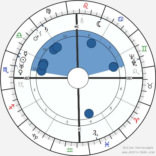 Rafael Trujillo wikipedia, horoscope, astrology, instagram