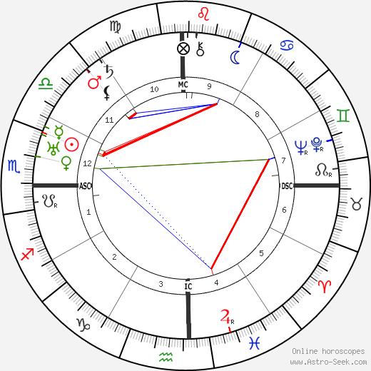 Rafael Trujillo tema natale, oroscopo, Rafael Trujillo oroscopi gratuiti, astrologia