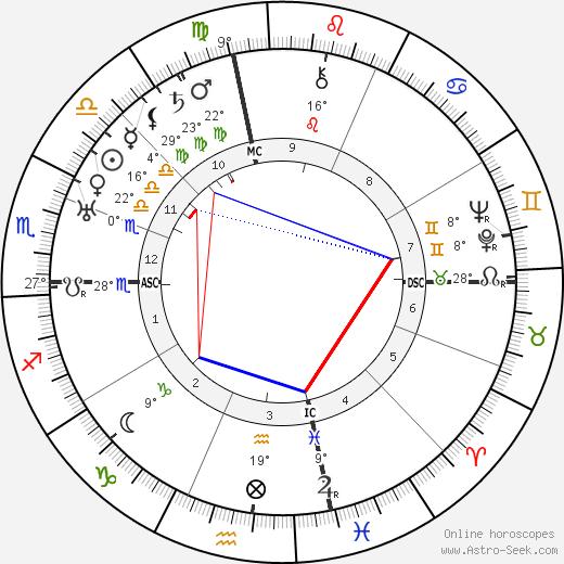 Steve Magaddino birth chart, biography, wikipedia 2020, 2021